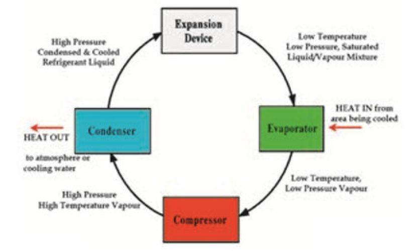 چرخه سردسازی